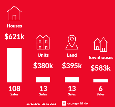 Average sales prices and volume of sales in Healesville, VIC 3777