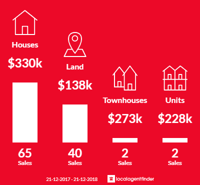Average sales prices and volume of sales in Heathcote, VIC 3523