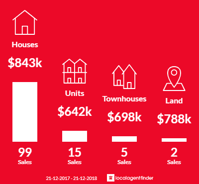 Average sales prices and volume of sales in Heathmont, VIC 3135