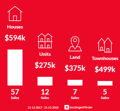 Average sales prices and volume of sales in Hectorville, SA 5073