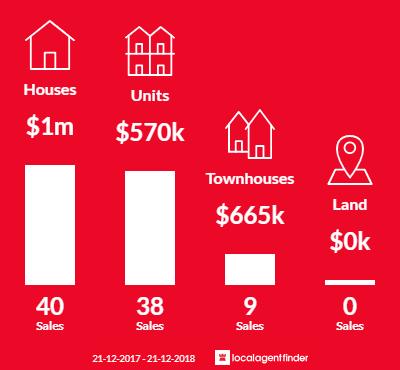 Average sales prices and volume of sales in Heidelberg, VIC 3084