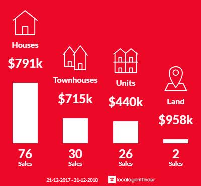 Average sales prices and volume of sales in Heidelberg Heights, VIC 3081