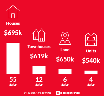 Average sales prices and volume of sales in Heidelberg West, VIC 3081