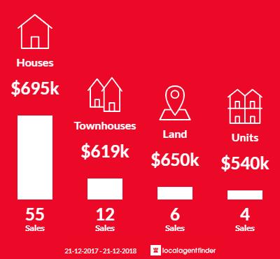 Average sales prices and volume of sales in Heidelberg West, VIC 3081