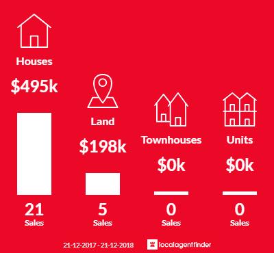 Average sales prices and volume of sales in Hepburn Springs, VIC 3461