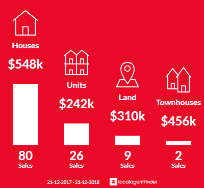 Average sales prices and volume of sales in Herne Hill, VIC 3218