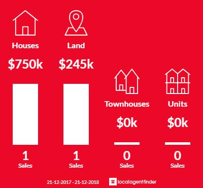 Average sales prices and volume of sales in Hernes Oak, VIC 3825