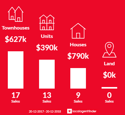 Average sales prices and volume of sales in Herston, QLD 4006