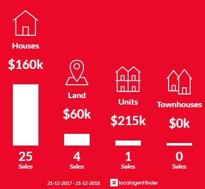 Average sales prices and volume of sales in Heywood, VIC 3304