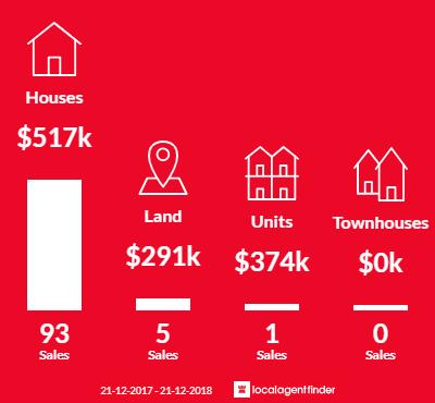 Average sales prices and volume of sales in Highbury, SA 5089