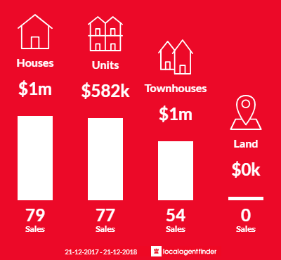 Average sales prices and volume of sales in Highett, VIC 3190