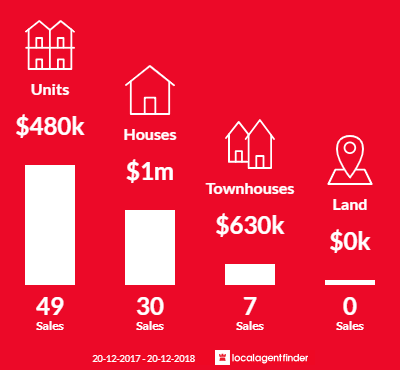 Average sales prices and volume of sales in Highgate Hill, QLD 4101