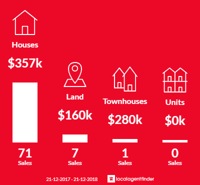 Average sales prices and volume of sales in Hillbank, SA 5112
