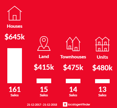 Average sales prices and volume of sales in Hillside, VIC 3037
