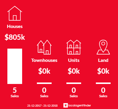 Average sales prices and volume of sales in Hoddles Creek, VIC 3139