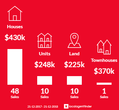 Average sales prices and volume of sales in Holden Hill, SA 5088