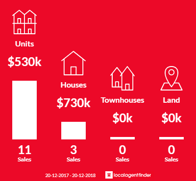 Average sales prices and volume of sales in Holroyd, NSW 2142