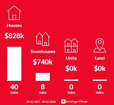 Average sales prices and volume of sales in Holsworthy, NSW 2173