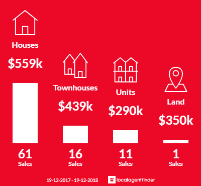 Average sales prices and volume of sales in Holt, ACT 2615