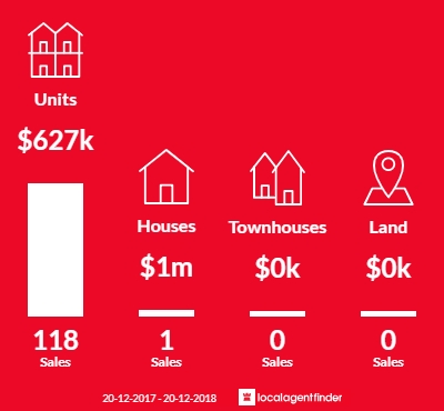 Average sales prices and volume of sales in Homebush West, NSW 2140