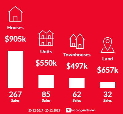 Average sales prices and volume of sales in Hope Island, QLD 4212