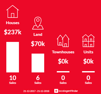 Average sales prices and volume of sales in Hopetoun, WA 6348