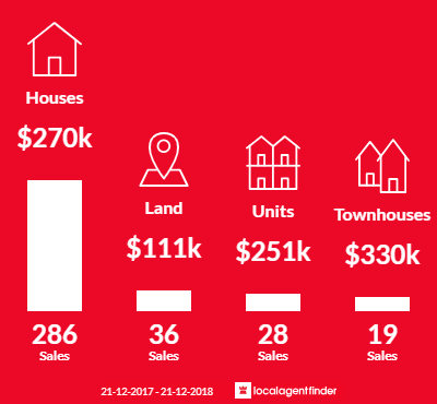 Average sales prices and volume of sales in Horsham, VIC 3400