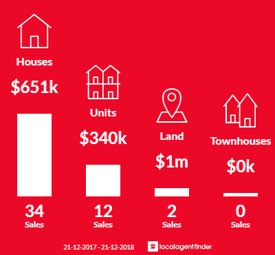 Average sales prices and volume of sales in Hove, SA 5048