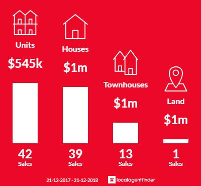 Average sales prices and volume of sales in Hughesdale, VIC 3166