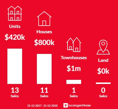 Average sales prices and volume of sales in Huntingdale, VIC 3166