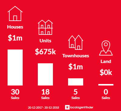Average sales prices and volume of sales in Hurlstone Park, NSW 2193