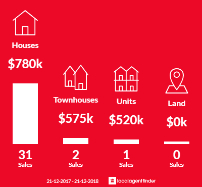 Average sales prices and volume of sales in Hurstbridge, VIC 3099