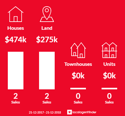 Average sales prices and volume of sales in Illowa, VIC 3282