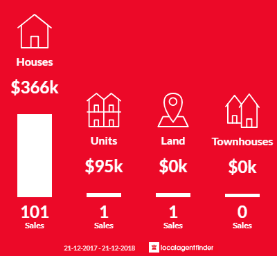 Average sales prices and volume of sales in Inala, QLD 4077