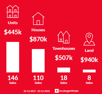Average sales prices and volume of sales in Indooroopilly, QLD 4068