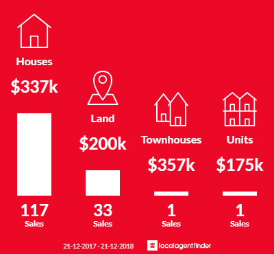 Average sales prices and volume of sales in Ingle Farm, SA 5098