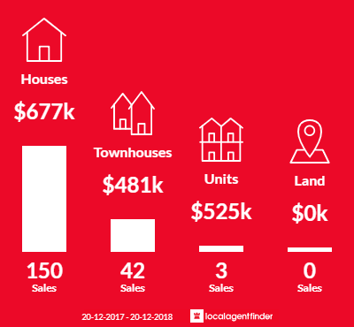 Average sales prices and volume of sales in Ingleburn, NSW 2565