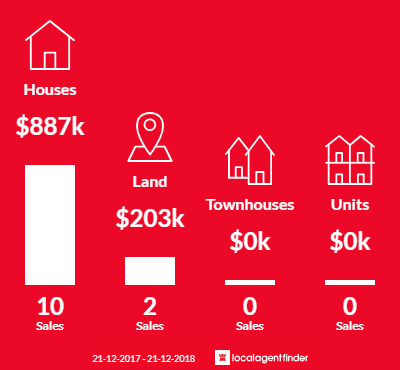 Average sales prices and volume of sales in Invermay, VIC 3352