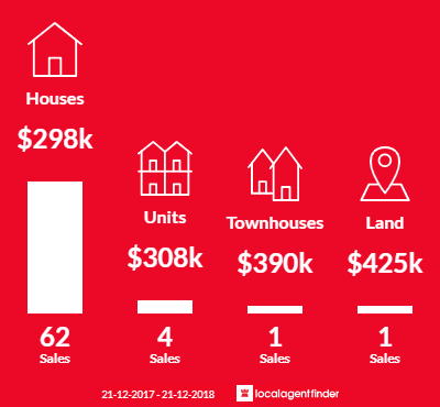 Average sales prices and volume of sales in Invermay, TAS 7248