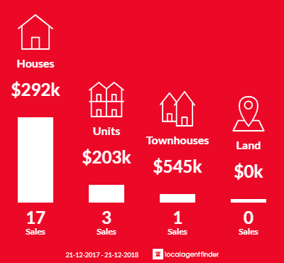Average sales prices and volume of sales in Ironbark, VIC 3550