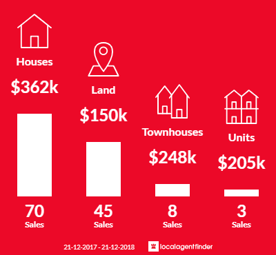 Average sales prices and volume of sales in Irymple, VIC 3498