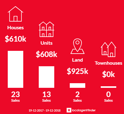 Average sales prices and volume of sales in Islington, NSW 2296