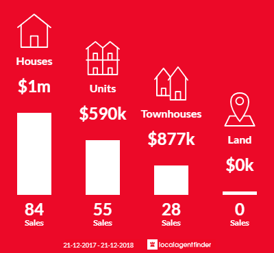Average sales prices and volume of sales in Ivanhoe, VIC 3079