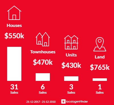 Average sales prices and volume of sales in Jacana, VIC 3047
