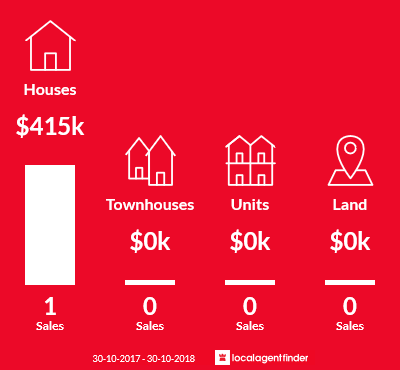 Average sales prices and volume of sales in Jack River, VIC 3971