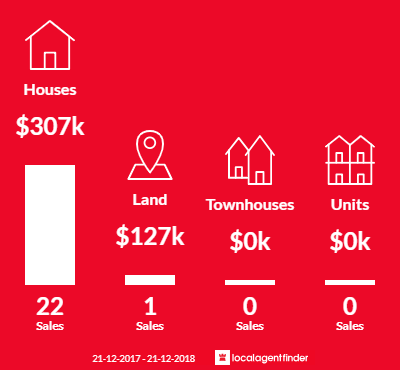 Average sales prices and volume of sales in Jackass Flat, VIC 3556