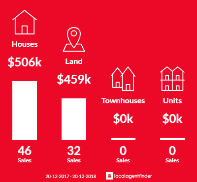 Average sales prices and volume of sales in Jacobs Well, QLD 4208