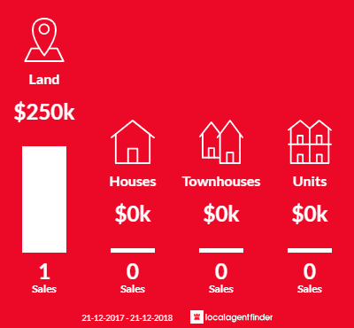 Average sales prices and volume of sales in Jalbarragup, WA 6275