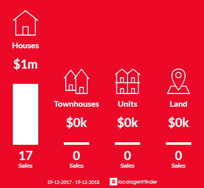 Average sales prices and volume of sales in Jamberoo, NSW 2533