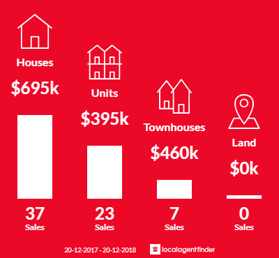 Average sales prices and volume of sales in Jamisontown, NSW 2750